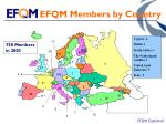 efqm members by country