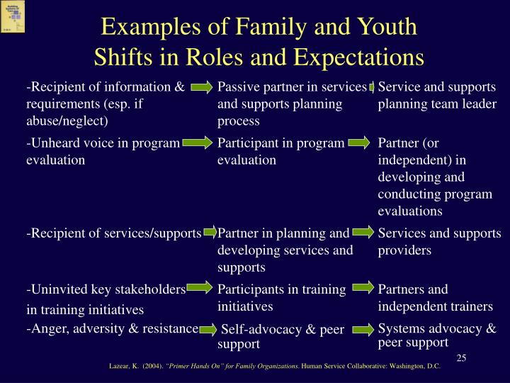 Examples of Family and Youth