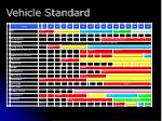 vehicle standard