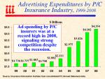 advertising expenditures by p c insurance industry 1999 2008