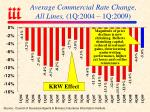 average commercial rate change all lines 1q 2004 1q 2009
