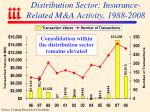 distribution sector insurance related m a activity 1988 2008