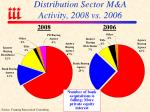 distribution sector m a activity 2008 vs 2006