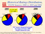 historical ratings distribution us p c insurers 2008 vs 2005 and 2000
