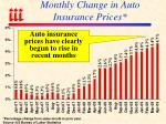 monthly change in auto insurance prices
