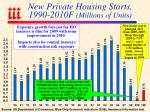 new private housing starts 1990 2010f millions of units