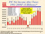 p c net income after taxes 1991 2008f millions