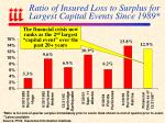 ratio of insured loss to surplus for largest capital events since 1989