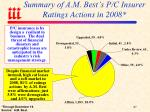 summary of a m best s p c insurer ratings actions in 2008