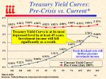 treasury yield curves pre crisis vs current