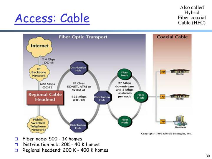 Also called Hybrid Fiber-coaxial Cable (HFC)