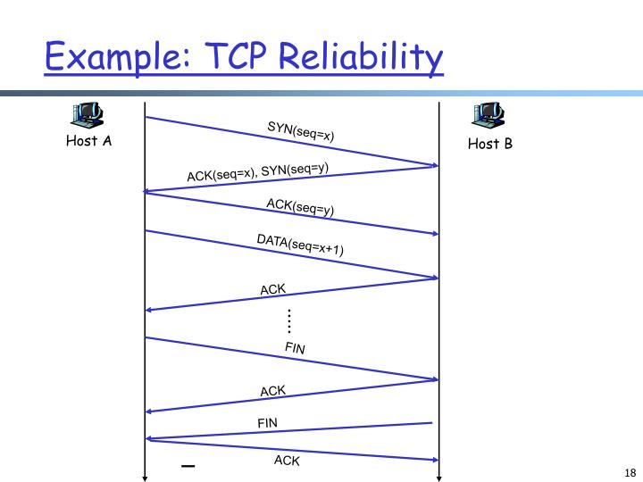 Example: TCP Reliability