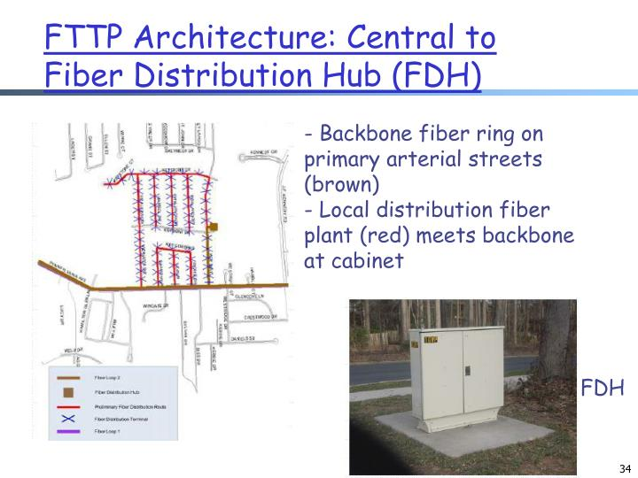 FTTP Architecture: Central to Fiber Distribution Hub (FDH)