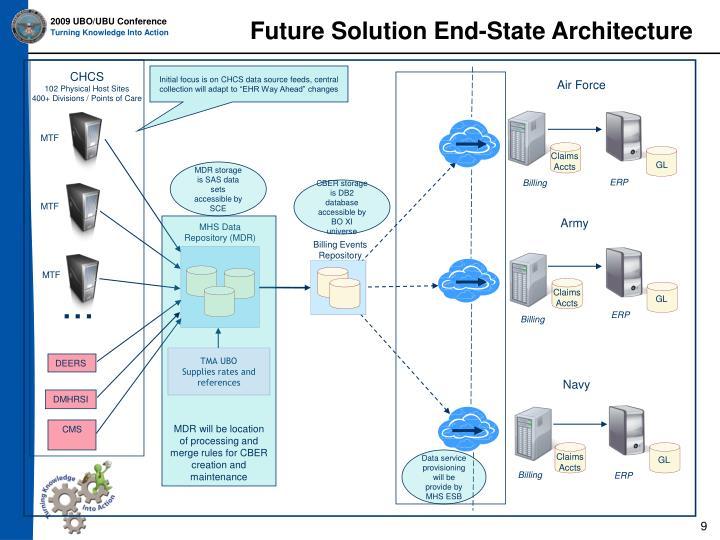 Future Solution End-State Architecture