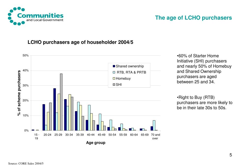 The age of LCHO purchasers