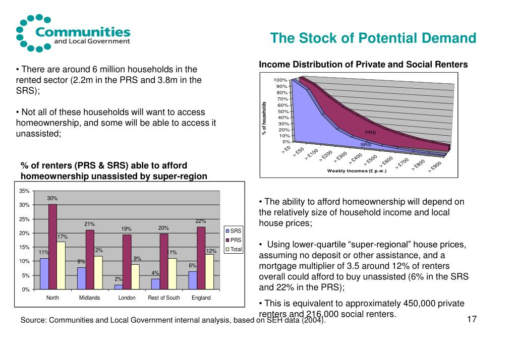 The Stock of Potential Demand