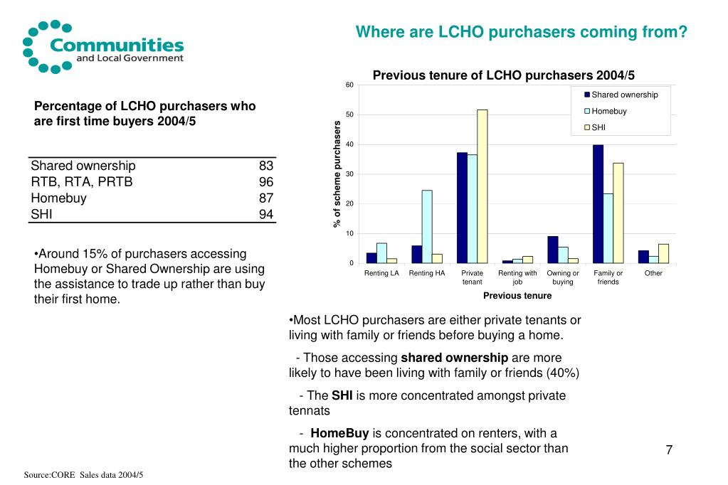 Where are LCHO purchasers coming from?