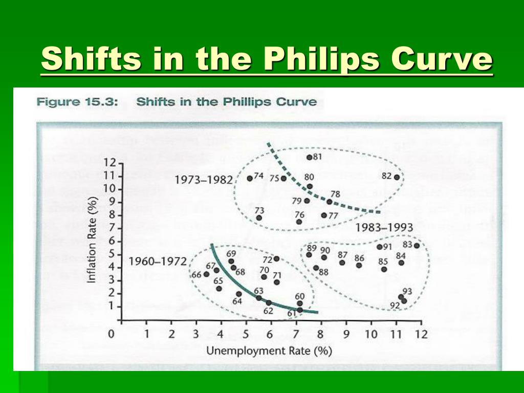 Shifts in the Philips Curve