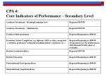 cpa 4 core indicators of performance secondary level