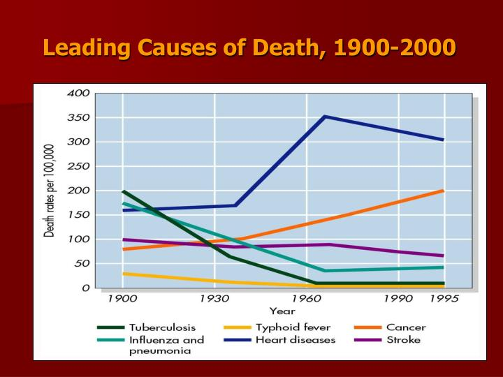 Leading Causes of Death, 1900-2000