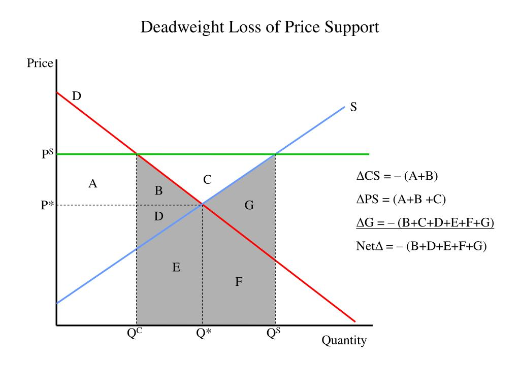 Deadweight Loss of Price Support