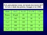 p 2 o 5 para plantas novas em fun o dos teores de p no solo e idade das plantas quaggio et al 1998