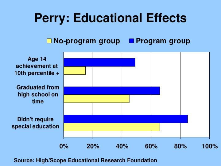 Perry: Educational Effects