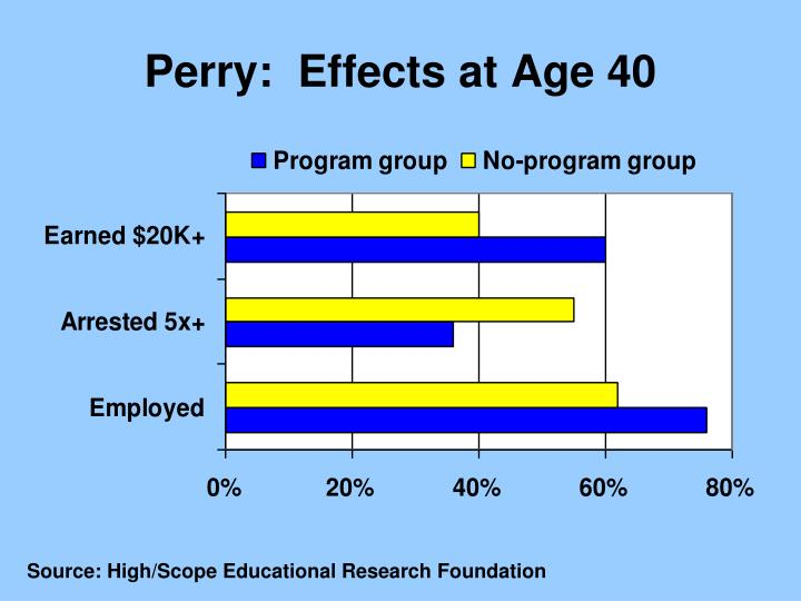 Perry:  Effects at Age 40