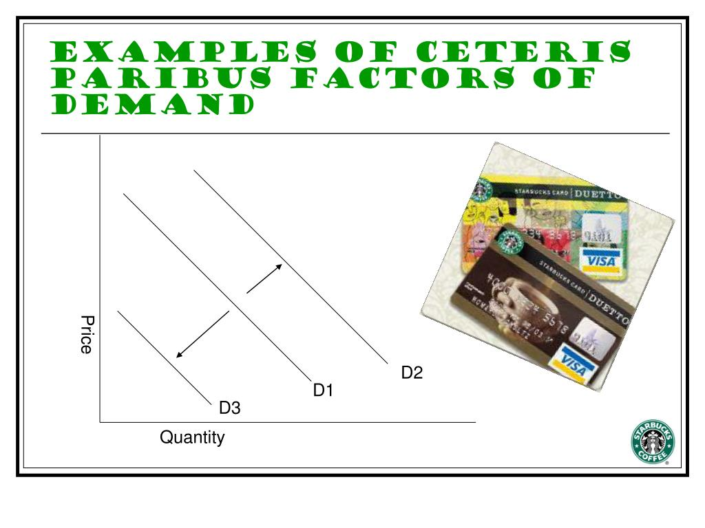 Examples of Ceteris Paribus Factors of Demand
