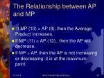 the relationship between ap and mp