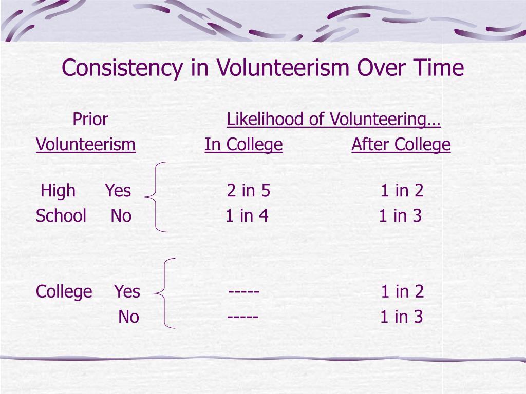 Consistency in Volunteerism Over Time
