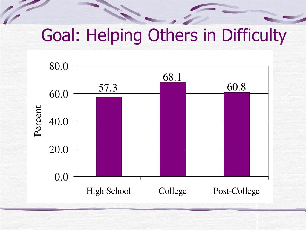Goal: Helping Others in Difficulty