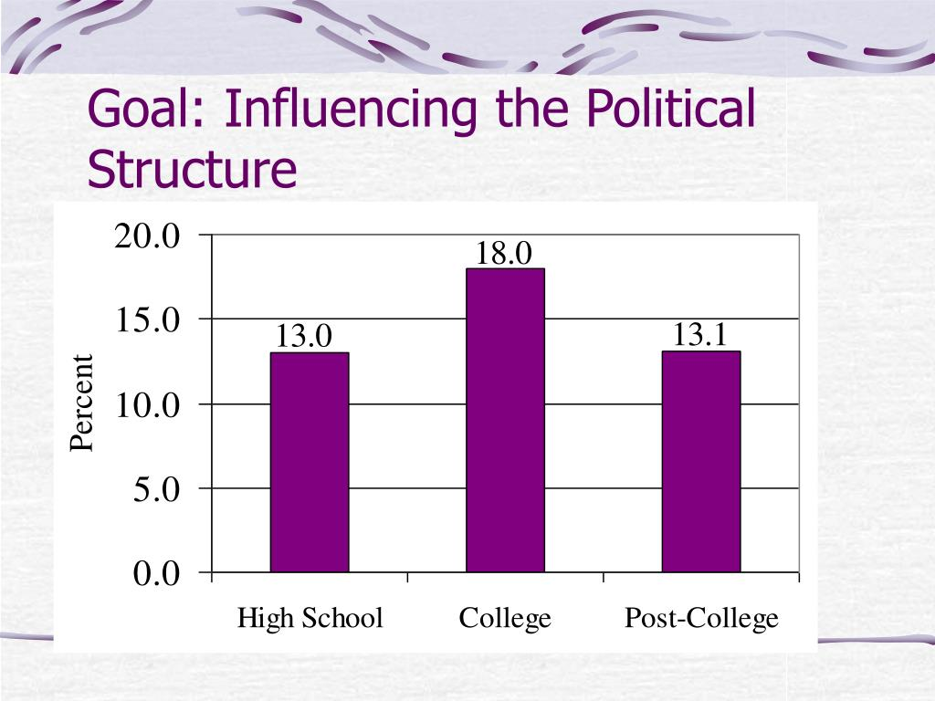 Goal: Influencing the Political