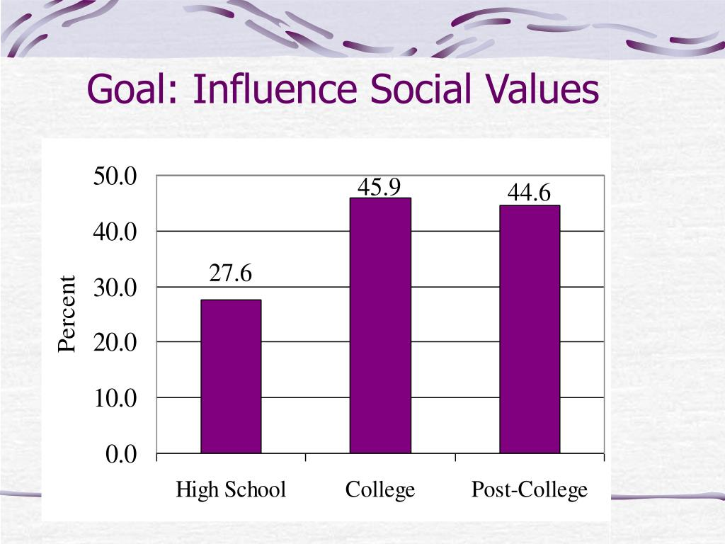 Goal: Influence Social Values