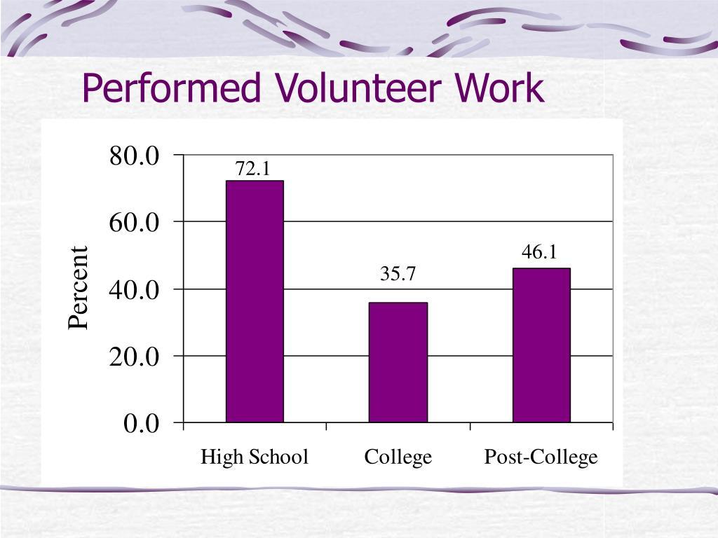 Performed Volunteer Work