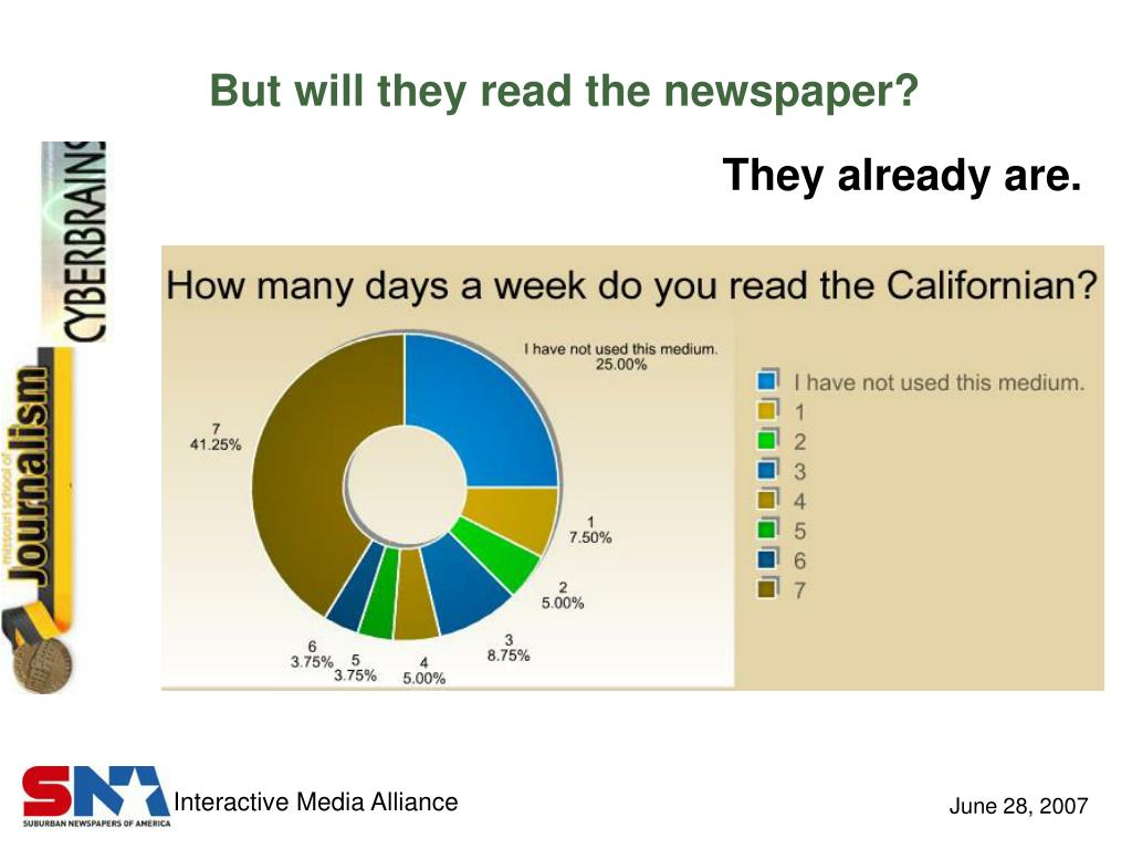 But will they read the newspaper?