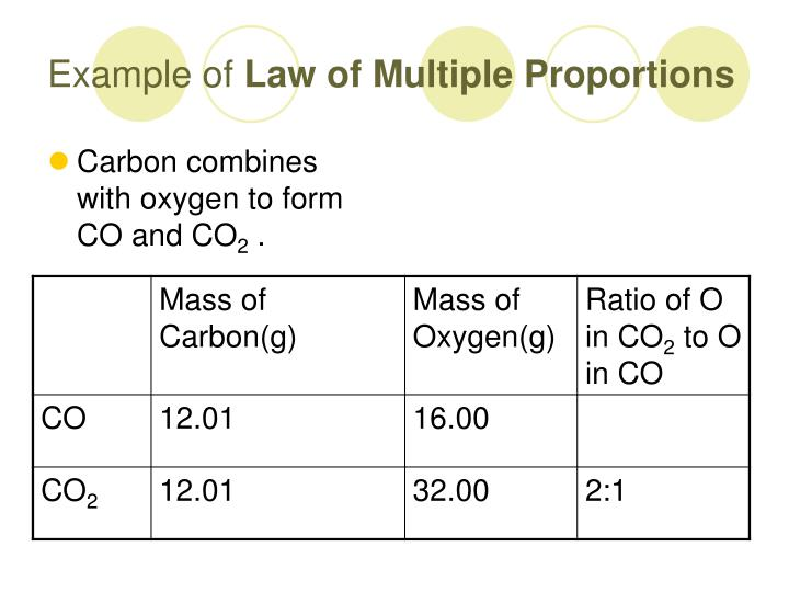 Ppt Law Of Definite Composition And Law Of Multiple Proportions