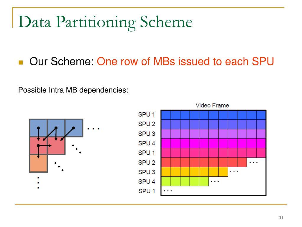 Data Partitioning Scheme