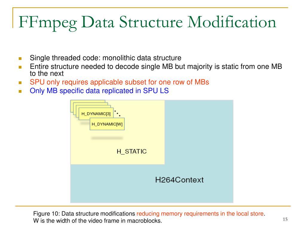 FFmpeg Data Structure Modification