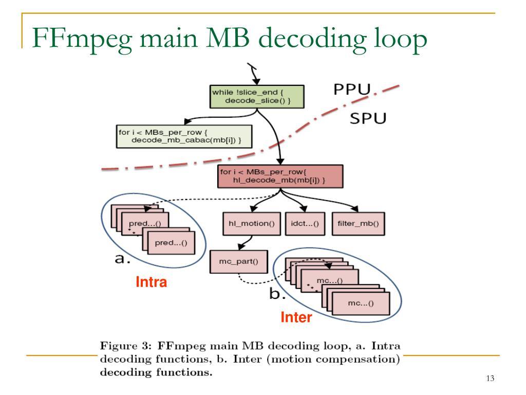 FFmpeg main MB decoding loop