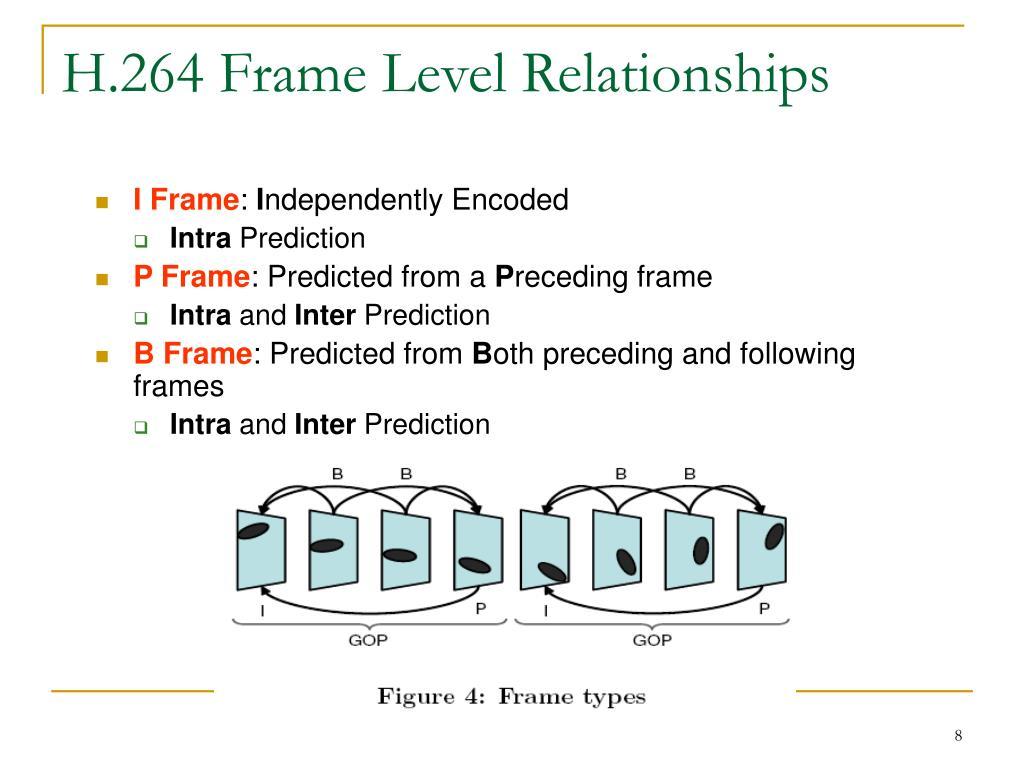 P frames in h 264