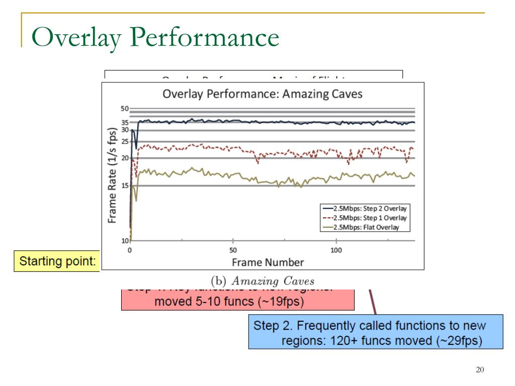 Overlay Performance
