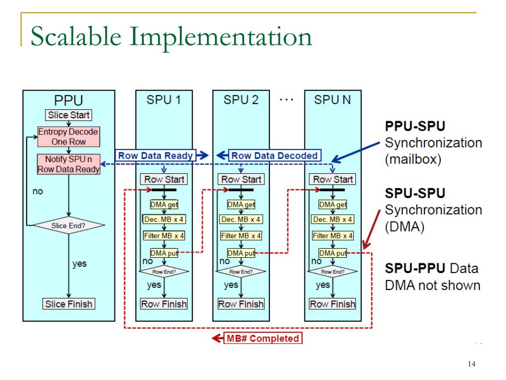 Scalable Implementation