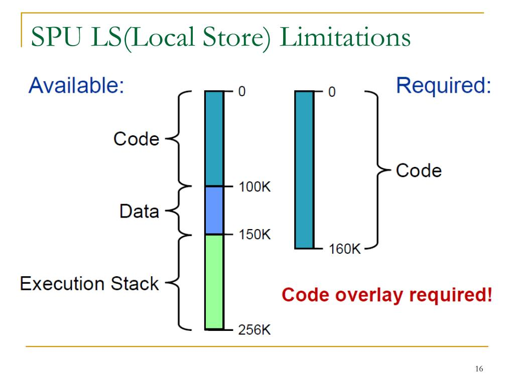SPU LS(Local Store) Limitations