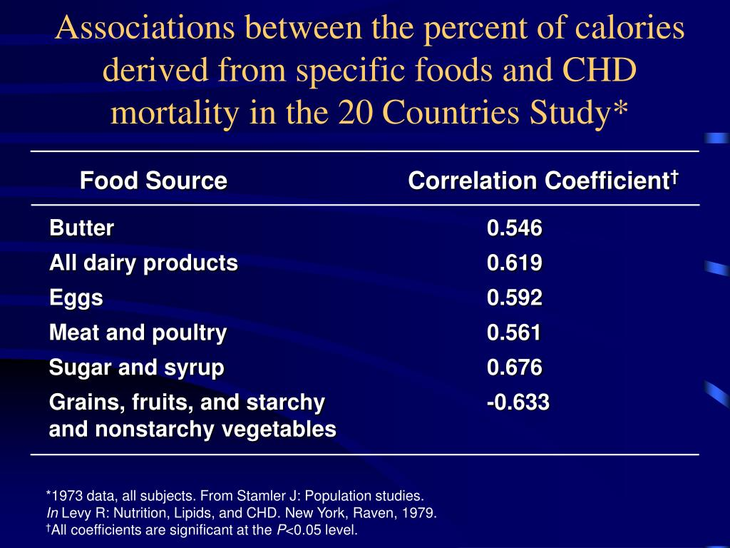 Associations between the percent of calories derived from specific foods and CHD mortality in the 20 Countries Study*