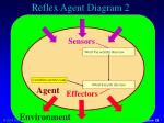 reflex agent diagram 2