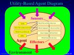 utility based agent diagram