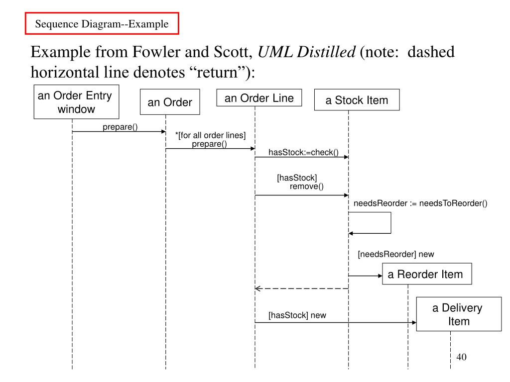 Sequence Diagram--Example