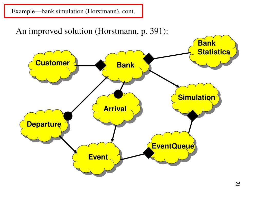 Example—bank simulation (Horstmann), cont.