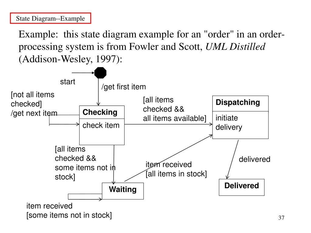 State Diagram--Example
